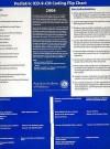 Pediatric ICD-9-CM Coding Flip Chart 2006 - American Academy of Pediatrics