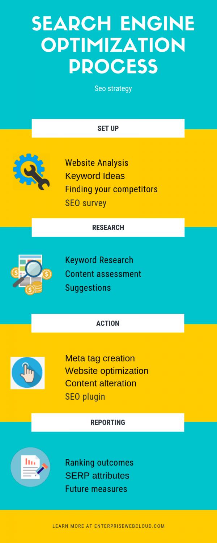 Search Engine Optimization Process- Enterprise web cloud
