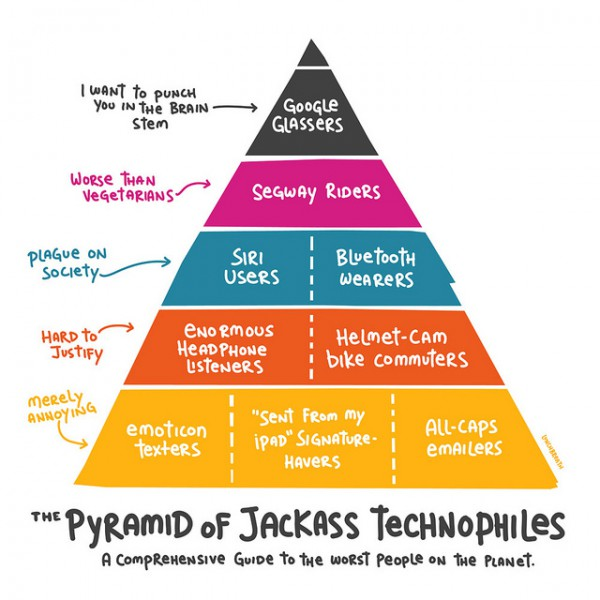 """The worst people on the planet"" may be a bit harsh, but yeah: Pyramid of Jackass Technophiles"