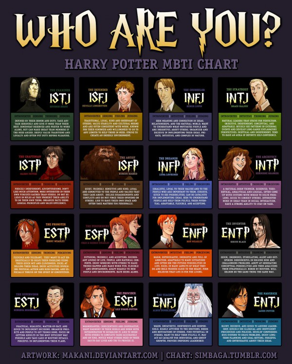 Harry Potter characters and the Myers-Briggs