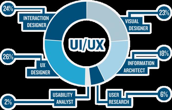 Best UX/UI web design in Bangalore