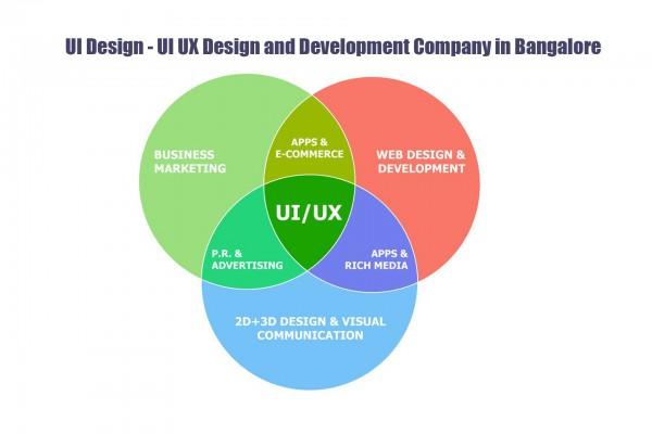 UI Design - UI UX Design and Development Company in Bangalore