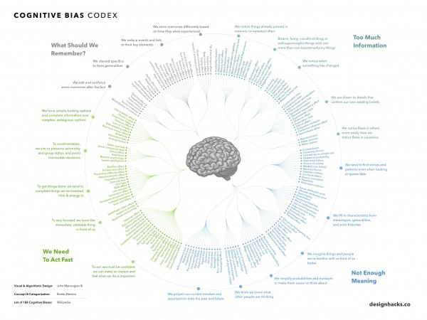 A collection of cognitive biases that make us us!