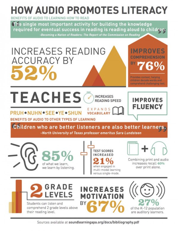 Audiobooks promote literacy