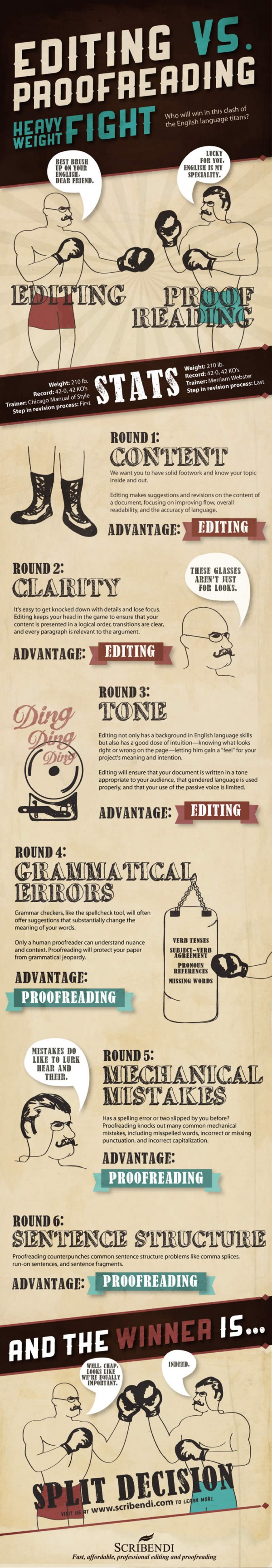 Editing vs. Proofreading