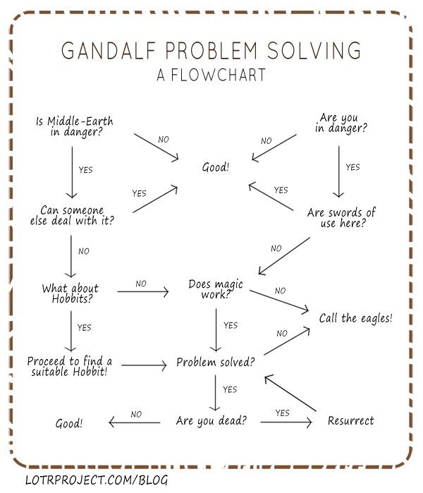 Gandalf Problem Solving – A Flowchart