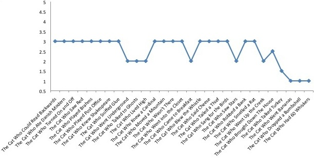 cat who ratings graph