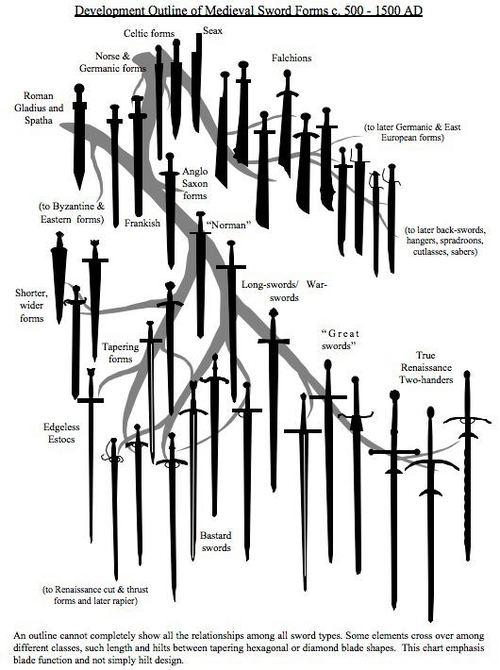 Sword description