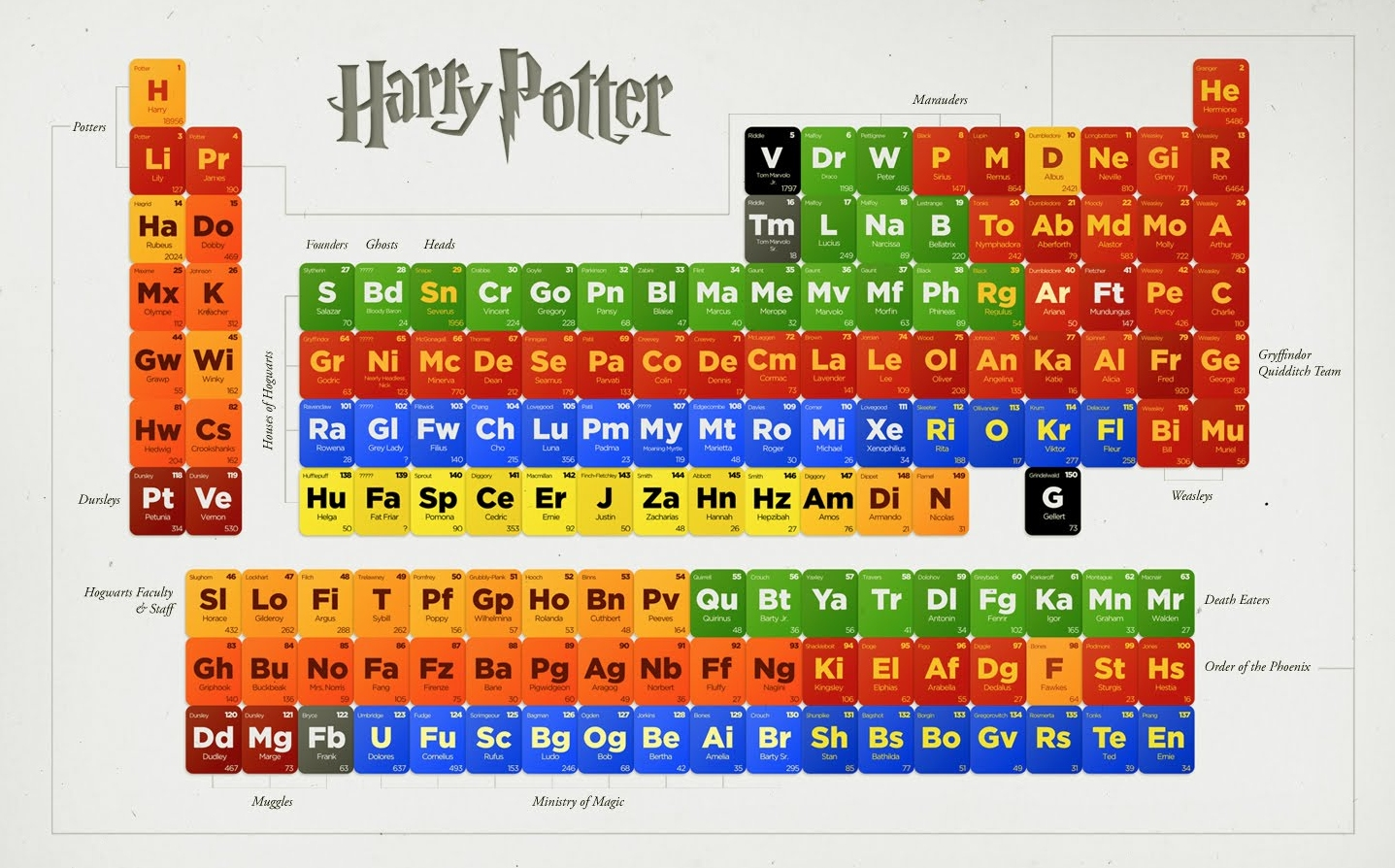 Pretty periodic table images periodic table images periodic table of harry potter bookish quotes click to see big picture gamestrikefo images gamestrikefo Choice Image