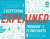 Everything Explained Through Flowcharts: All of Life's Mysteries Unraveled Including Tips for World Domination, Which Religion Offers the Best Afterlife, the Secret Recipe for Gettin' Laid Lemonade - Doogie Horner